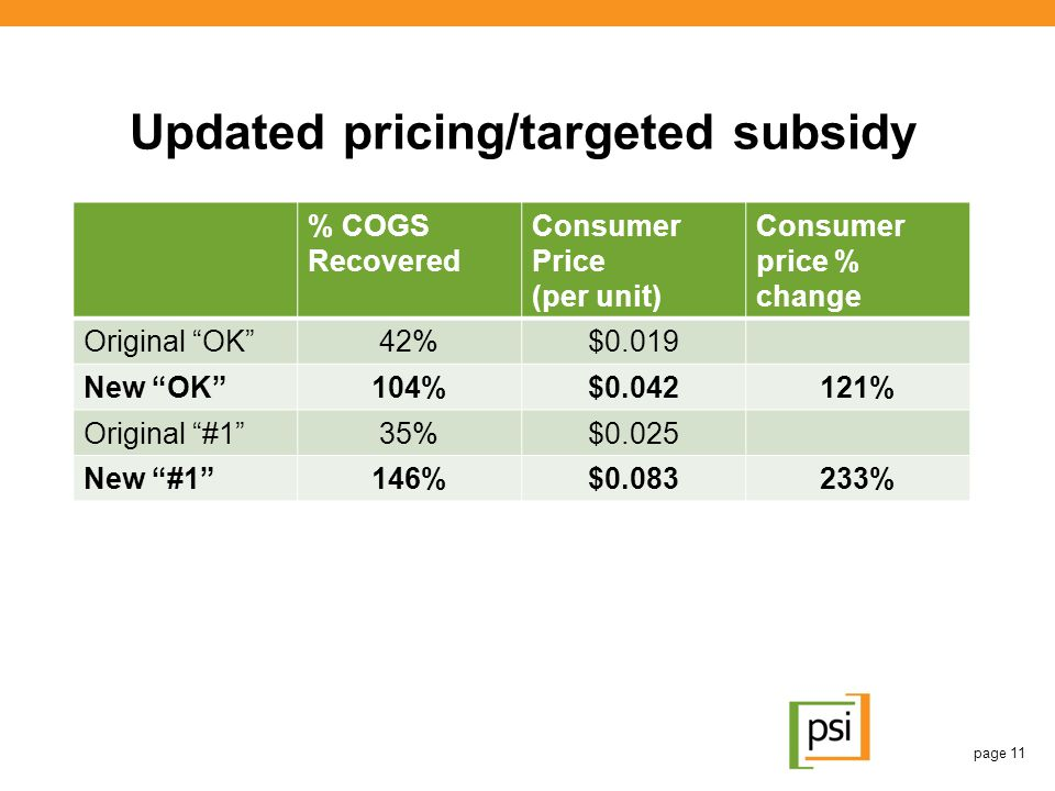 Updated pricing/targeted subsidy