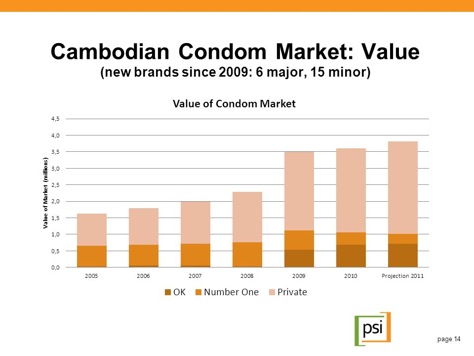 Cambodian Condom Market: Value (new brands since 2009: 6 major, 15 minor)