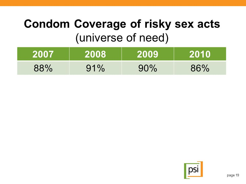 Condom Coverage of risky sex acts (universe of need)