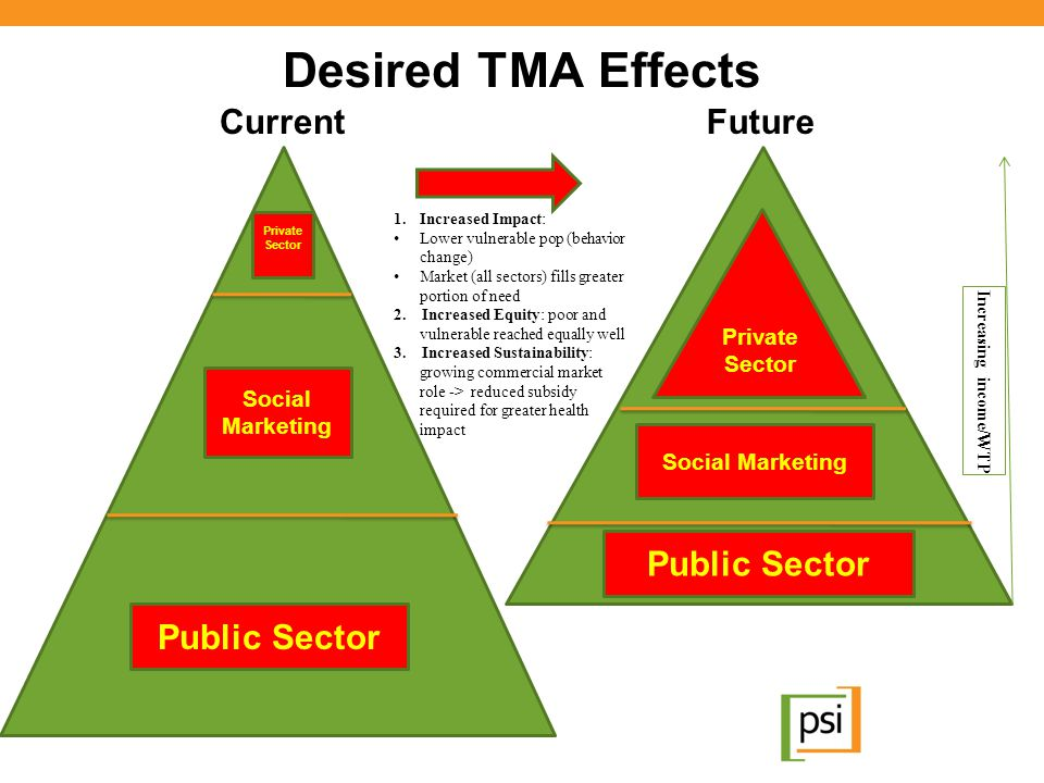 Desired TMA Effects Current Future Public Sector Public Sector