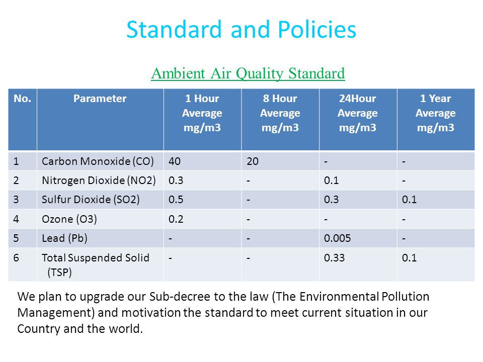 Ambient Air Quality Standard