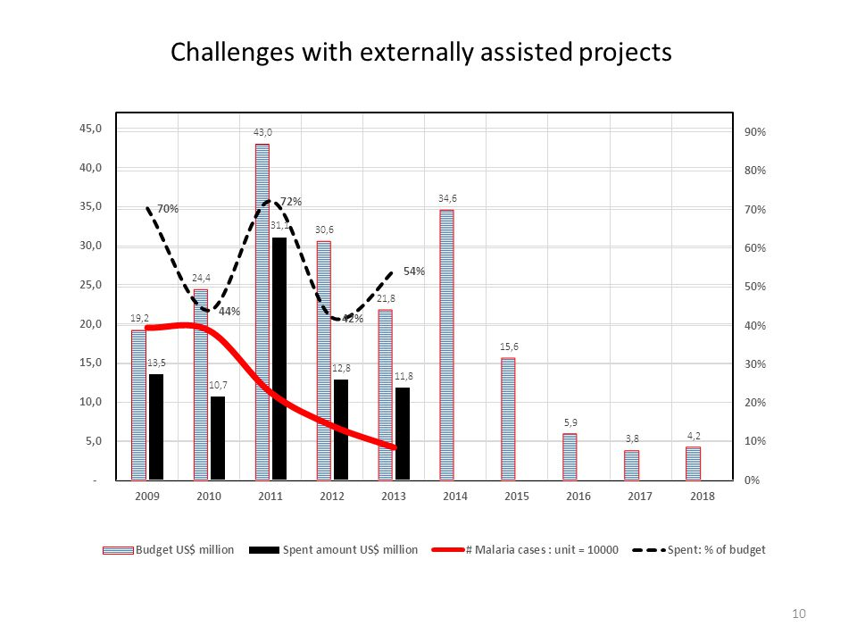 Challenges with externally assisted projects