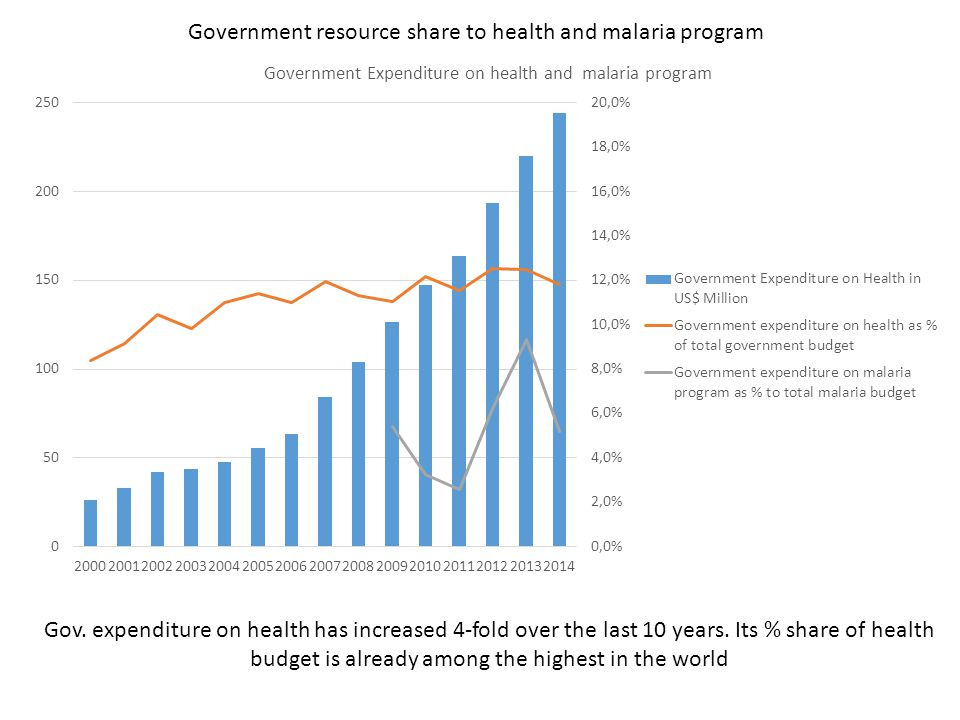 Government resource share to health and malaria program