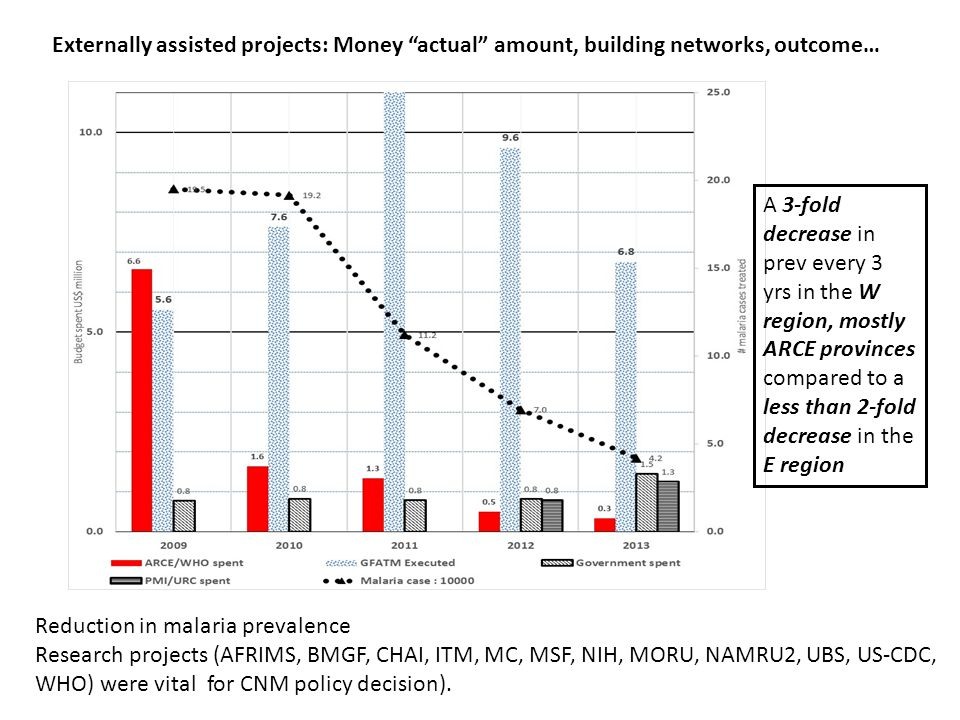 Externally assisted projects: Money actual amount, building networks, outcome…