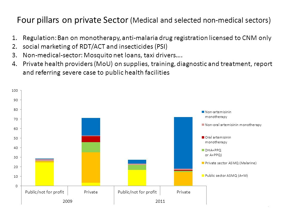 Four pillars on private Sector (Medical and selected non-medical sectors)