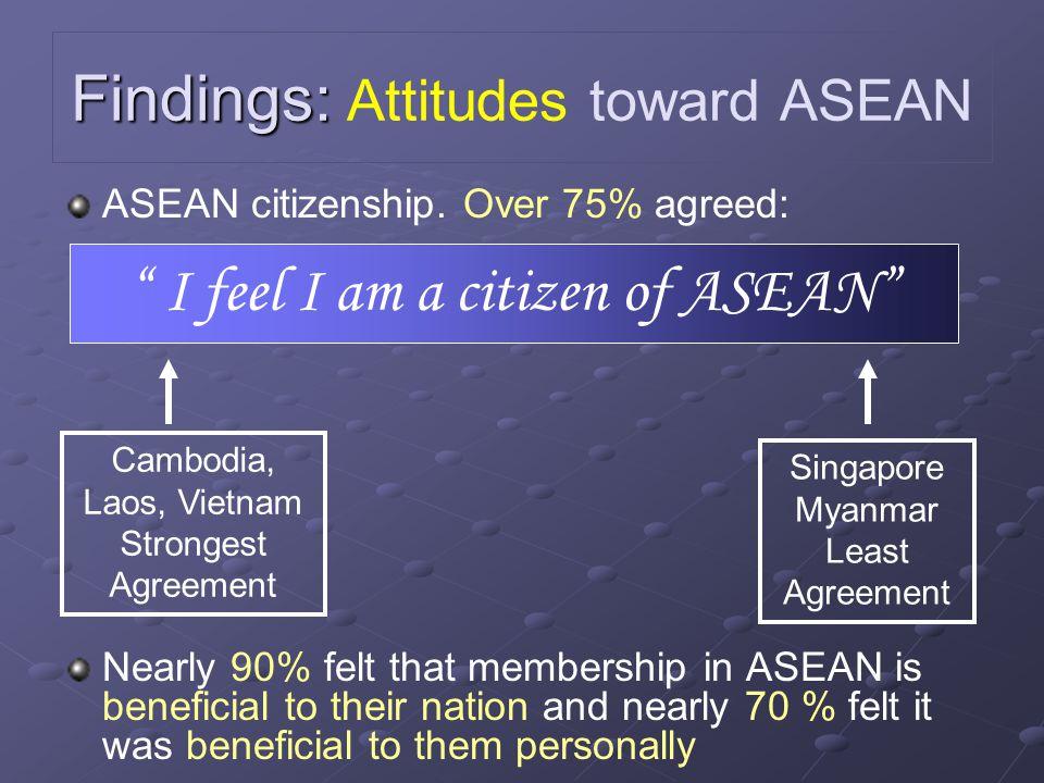 Findings: Attitudes toward ASEAN