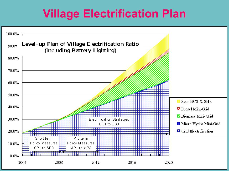Village Electrification Plan