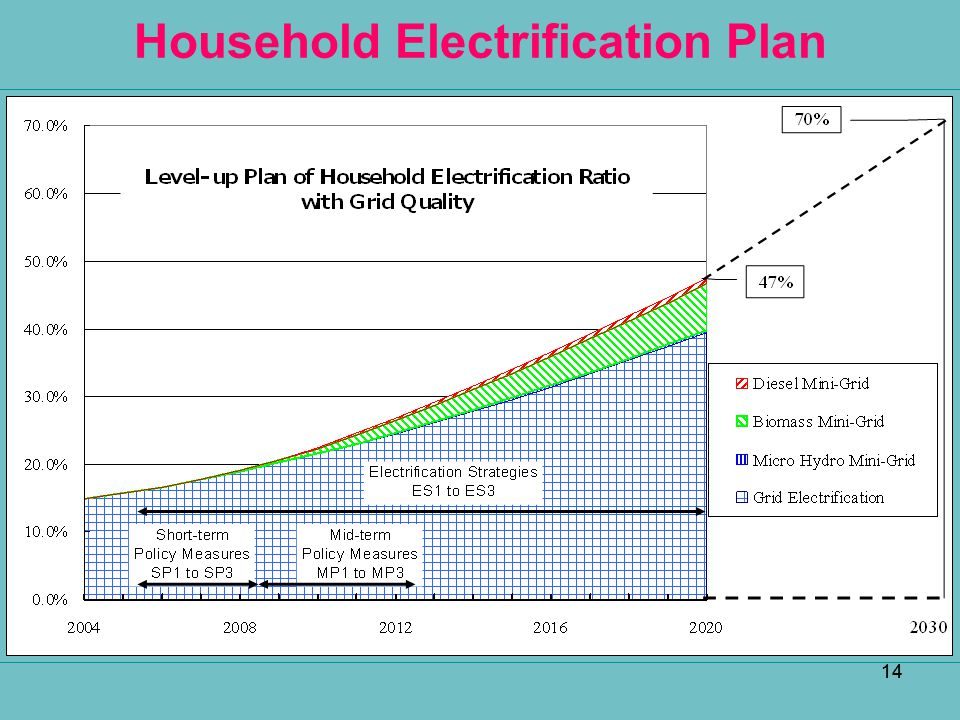 Household Electrification Plan
