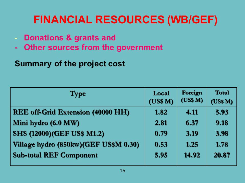 FINANCIAL RESOURCES (WB/GEF)