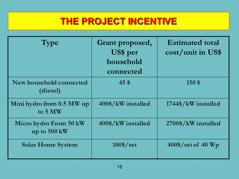 THE PROJECT INCENTIVE Type Grant proposed, US$ per household connected