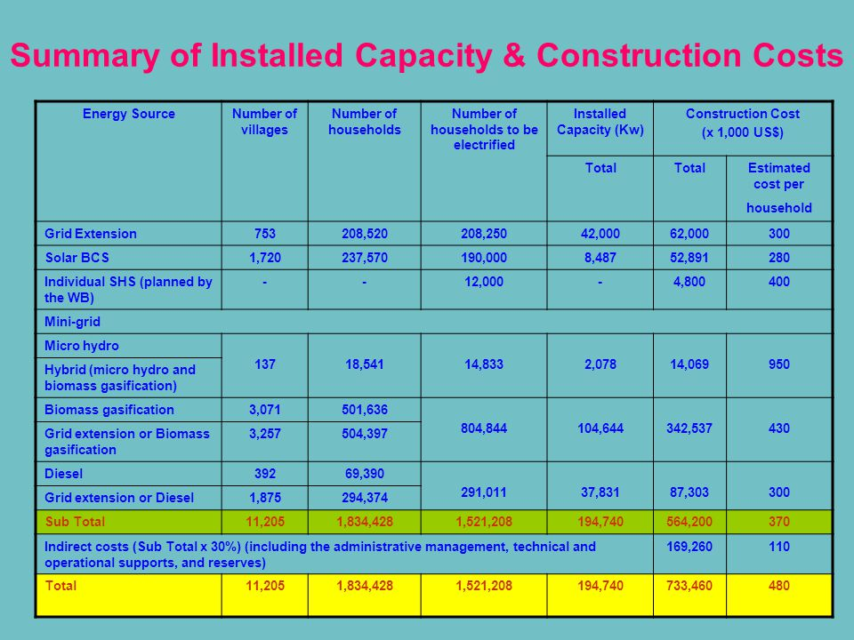 Summary of Installed Capacity & Construction Costs