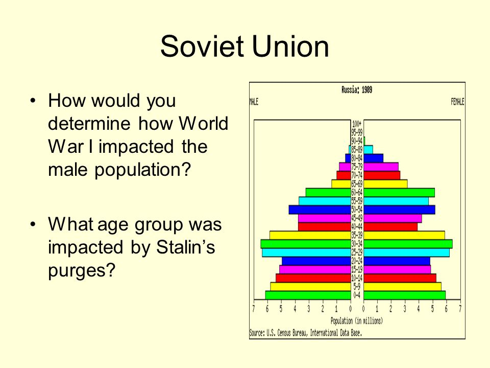 Soviet Union How would you determine how World War I impacted the male population.