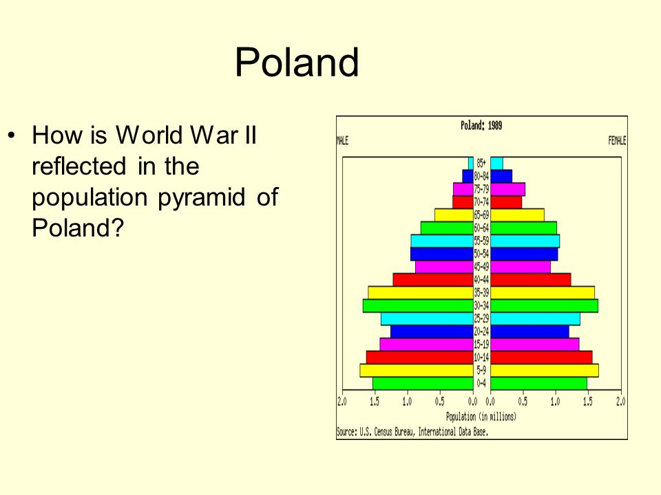 Poland How is World War II reflected in the population pyramid of Poland