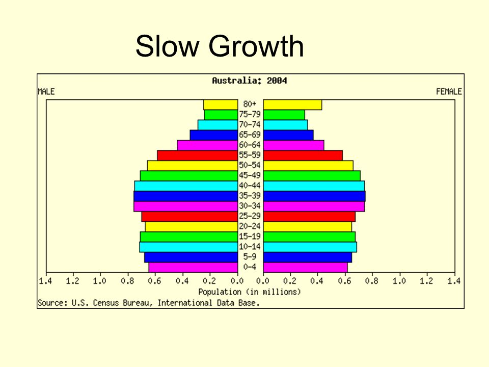 Slow Growth