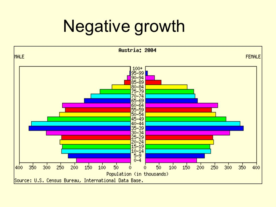 Population growth the negative effect on