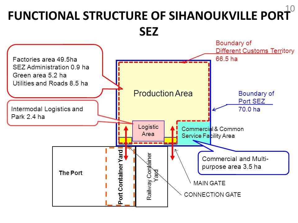 FUNCTIONAL STRUCTURE OF SIHANOUKVILLE PORT SEZ