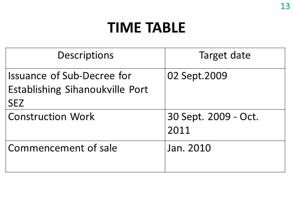 TIME TABLE Descriptions Target date