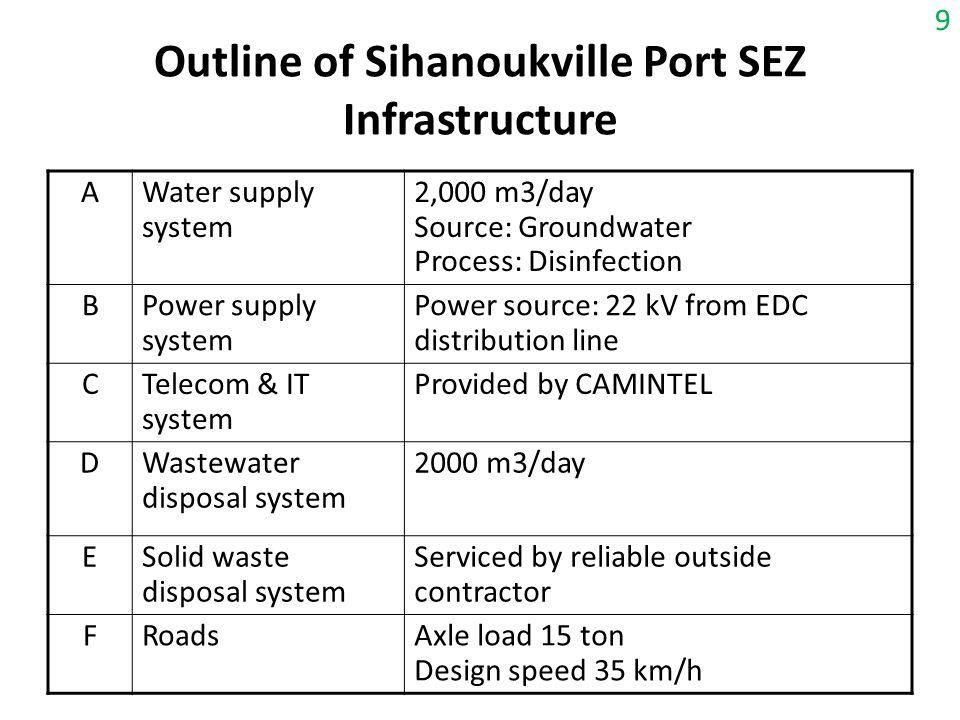 Outline of Sihanoukville Port SEZ Infrastructure