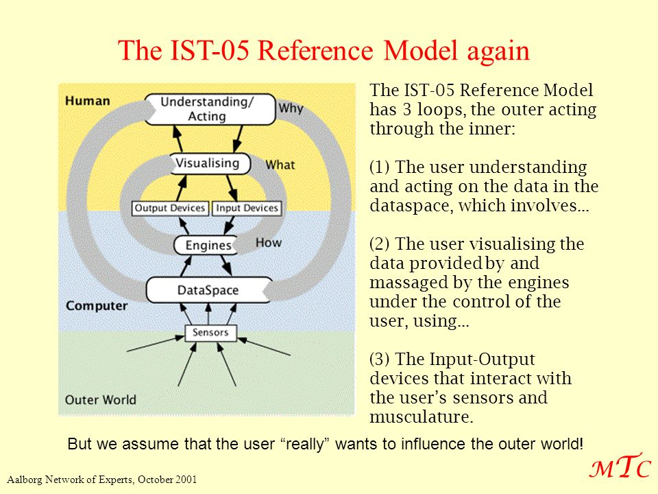 The IST-05 Reference Model again