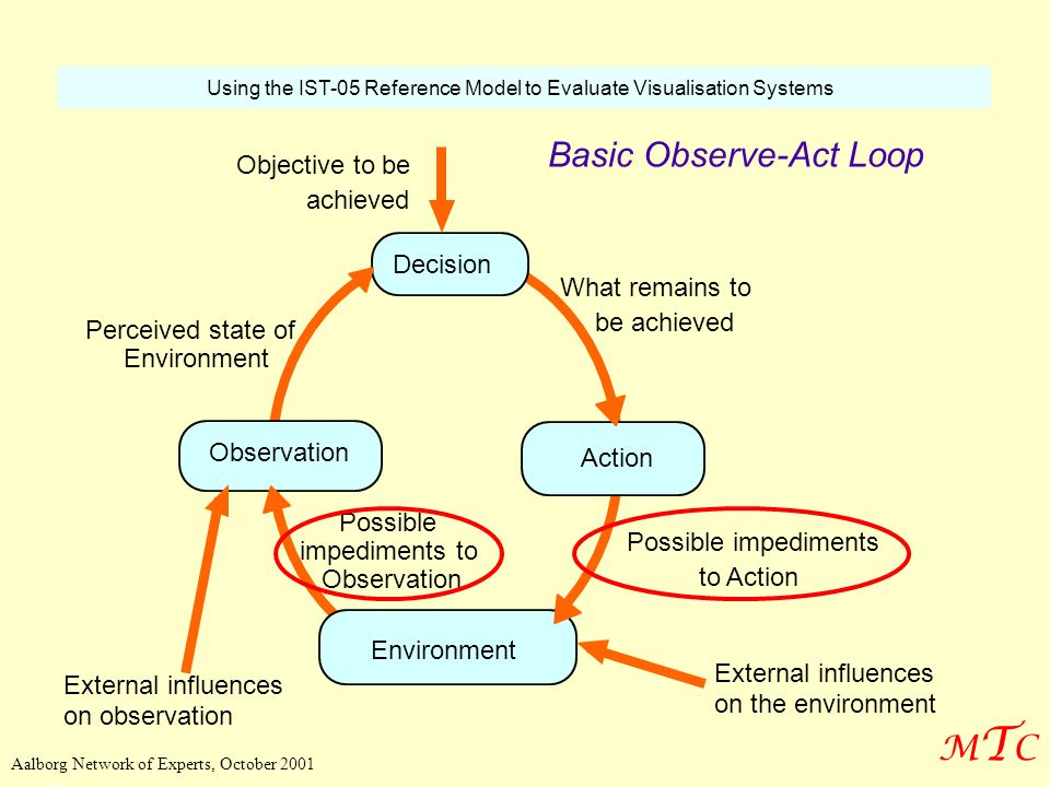 Basic Observe-Act Loop MTC Objective to be achieved Decision