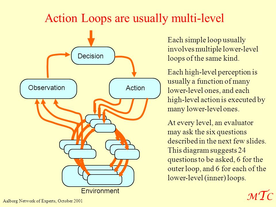 Action Loops are usually multi-level