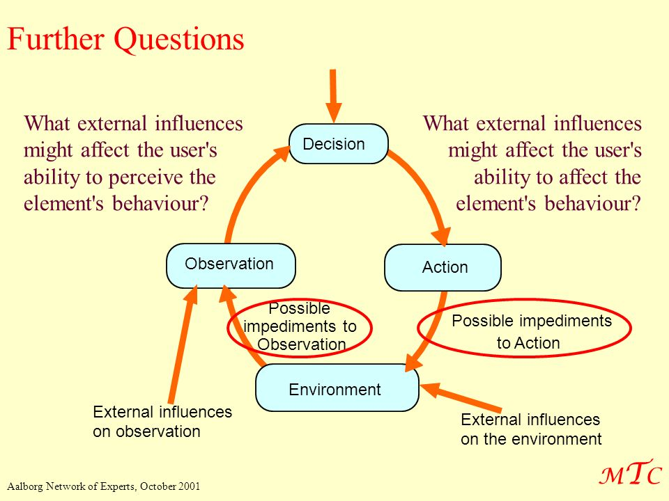 Further Questions External influences. on observation. Possible. impediments to. Observation.