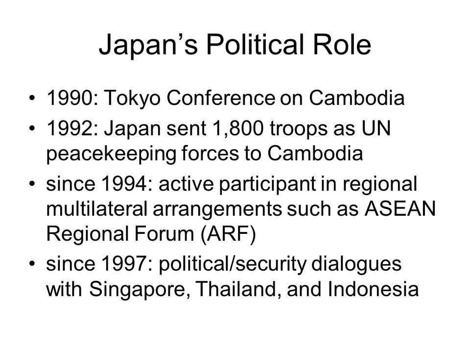 Japan's Political Role