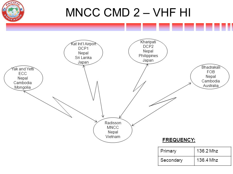 MNCC CMD 2 – VHF HI FREQUENCY: Primary 136.2 Mhz Secondary 136.4 Mhz
