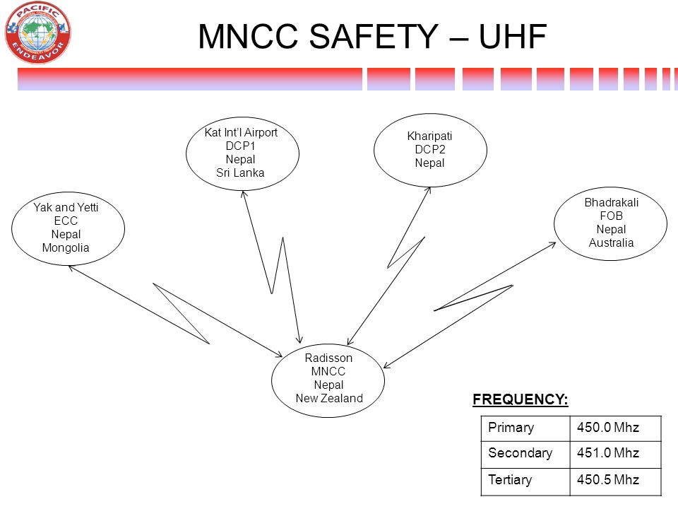 MNCC SAFETY – UHF FREQUENCY: Primary Mhz Secondary Mhz