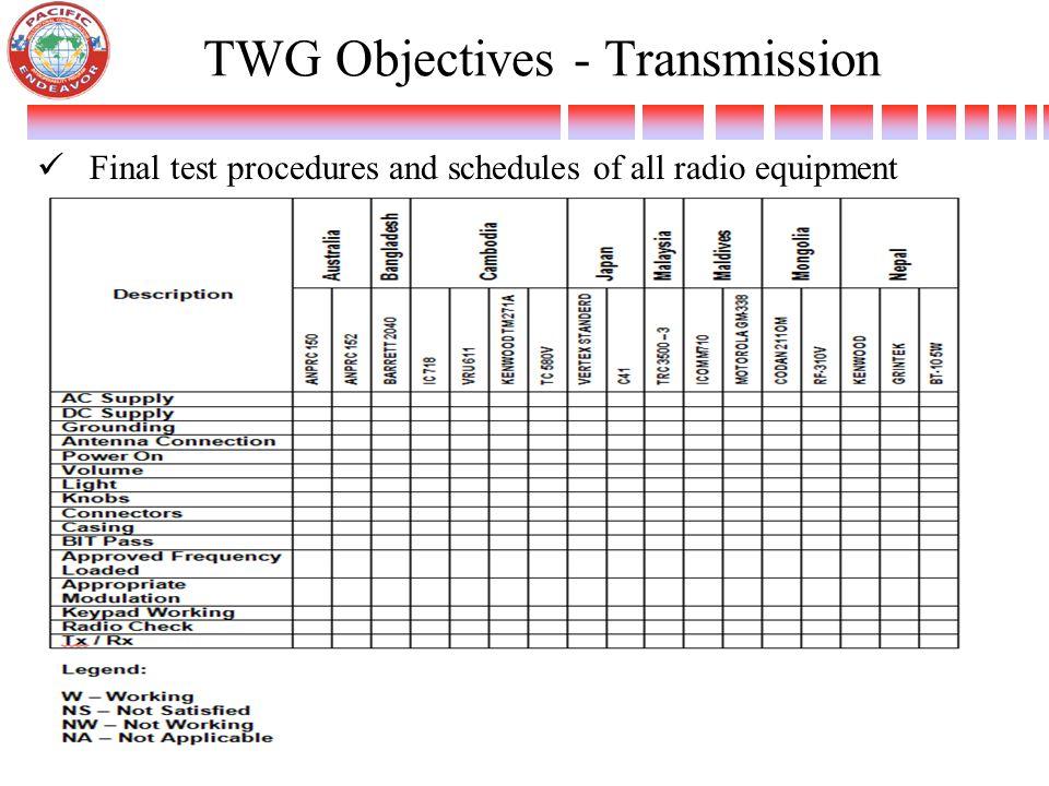 TWG Objectives - Transmission
