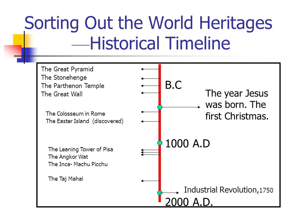 Sorting Out the World Heritages ––Historical Timeline