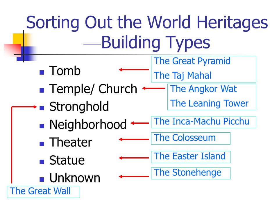 Sorting Out the World Heritages ––Building Types