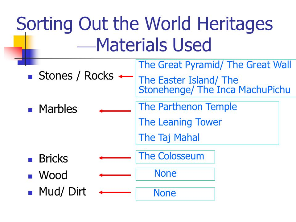 Sorting Out the World Heritages ––Materials Used