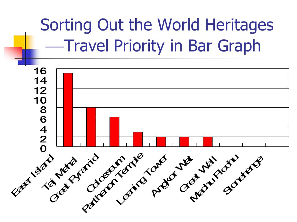 Sorting Out the World Heritages ––Travel Priority in Bar Graph