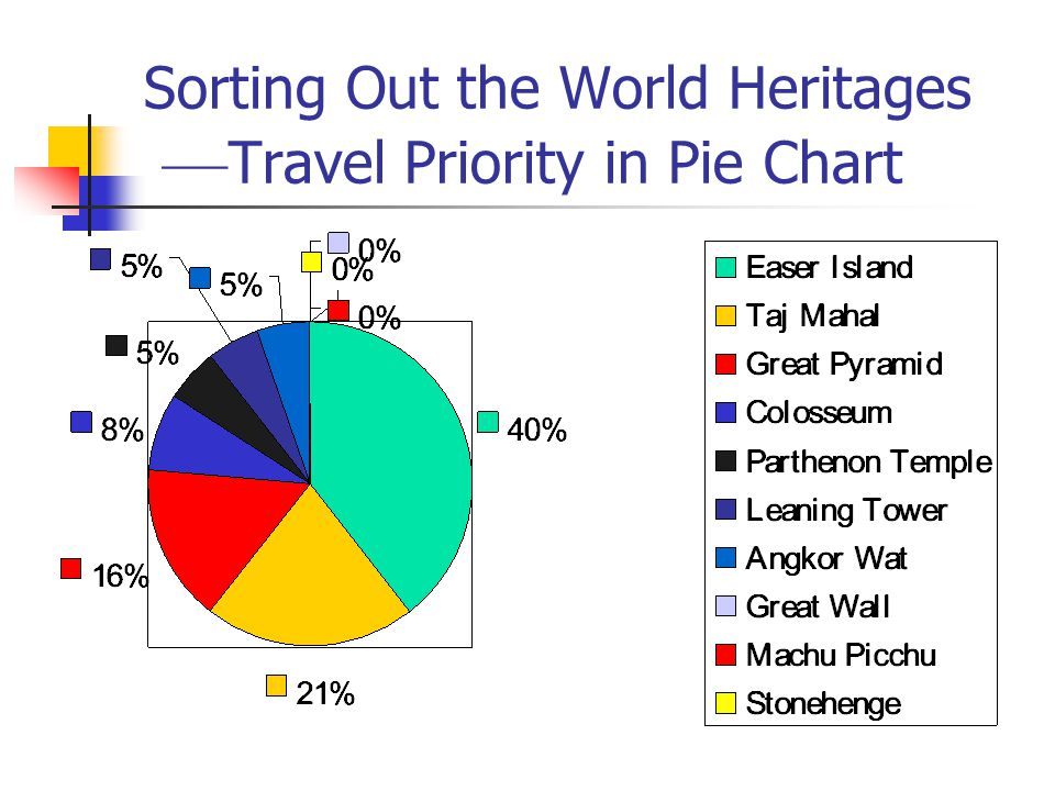 Sorting Out the World Heritages ––Travel Priority in Pie Chart