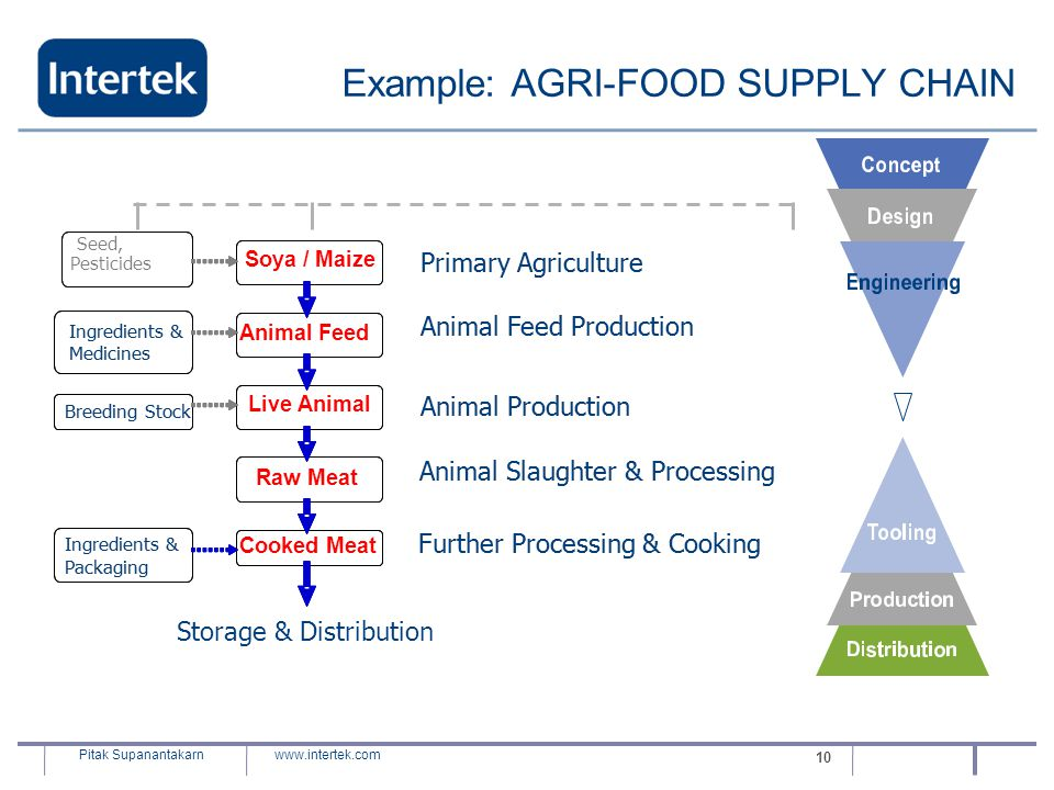Example: AGRI-FOOD SUPPLY CHAIN