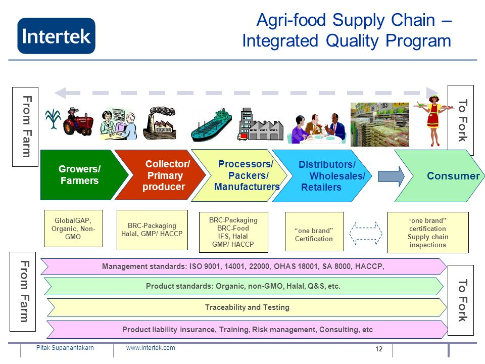 Agri-food Supply Chain – Integrated Quality Program