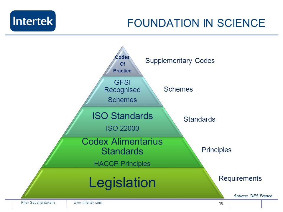 Codex Alimentarius Standards