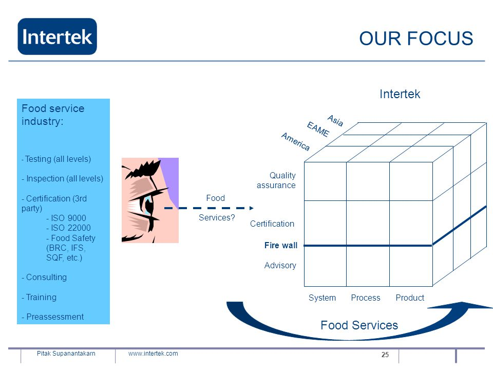 OUR FOCUS Intertek Food Services Food service industry: