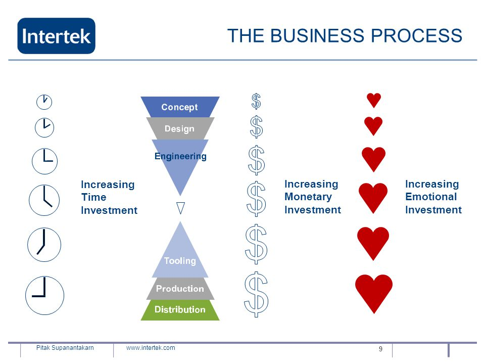 THE BUSINESS PROCESS Increasing Time Investment Monetary Emotional 9