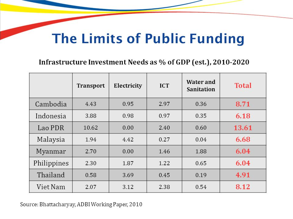 The Limits of Public Funding
