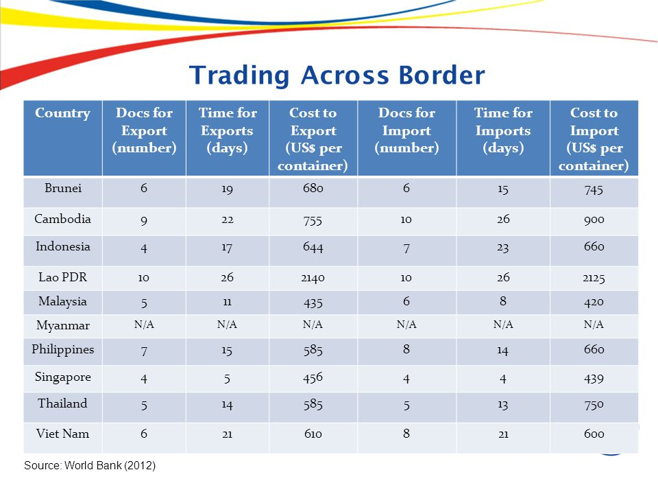 Trading Across Border Country Docs for Export (number)