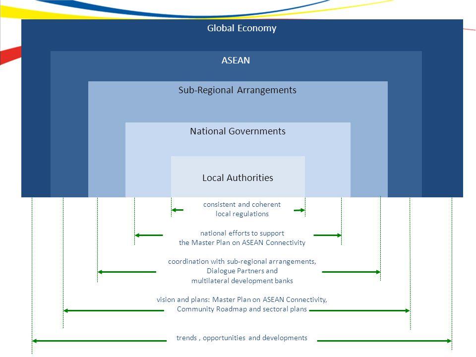 Sub-Regional Arrangements