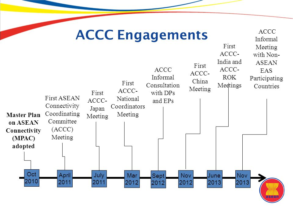 ACCC Engagements ACCC Informal Meeting with Non-ASEAN EAS Participating Countries. First. ACCC-India and.