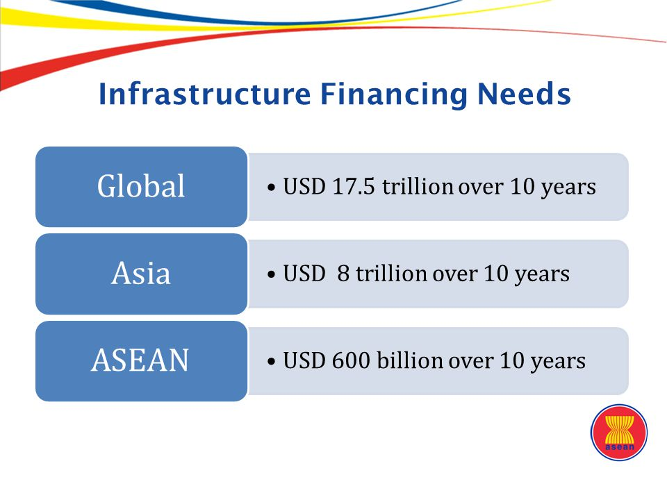 Infrastructure Financing Needs
