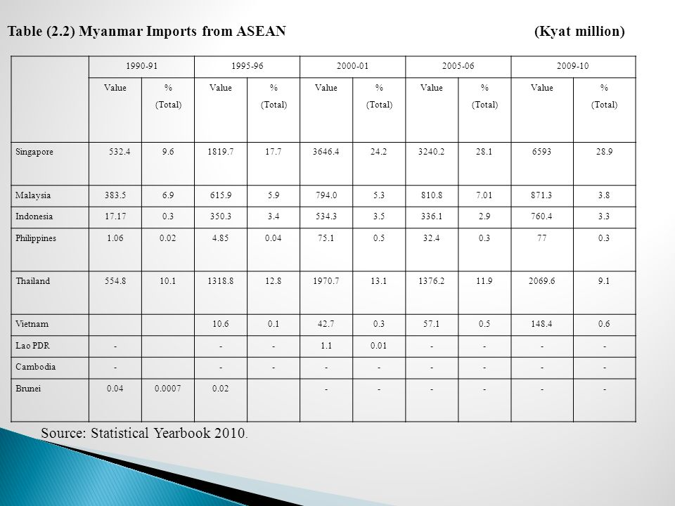 Table (2.2) Myanmar Imports from ASEAN (Kyat million)
