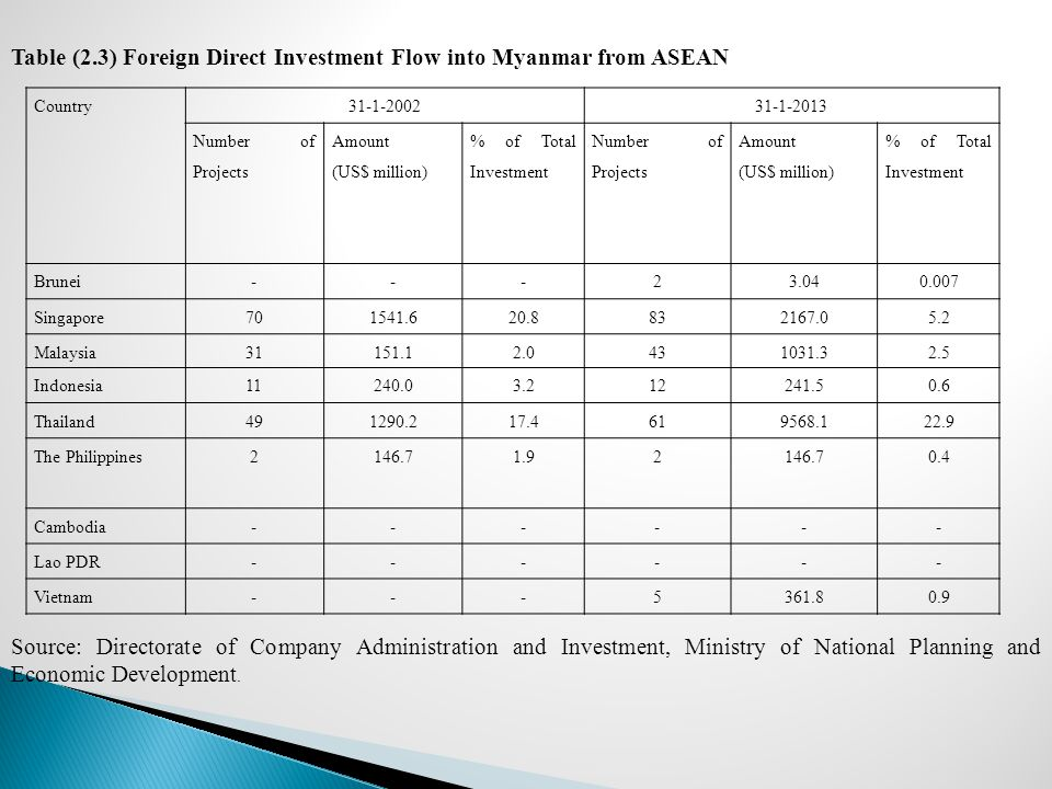 Table (2.3) Foreign Direct Investment Flow into Myanmar from ASEAN