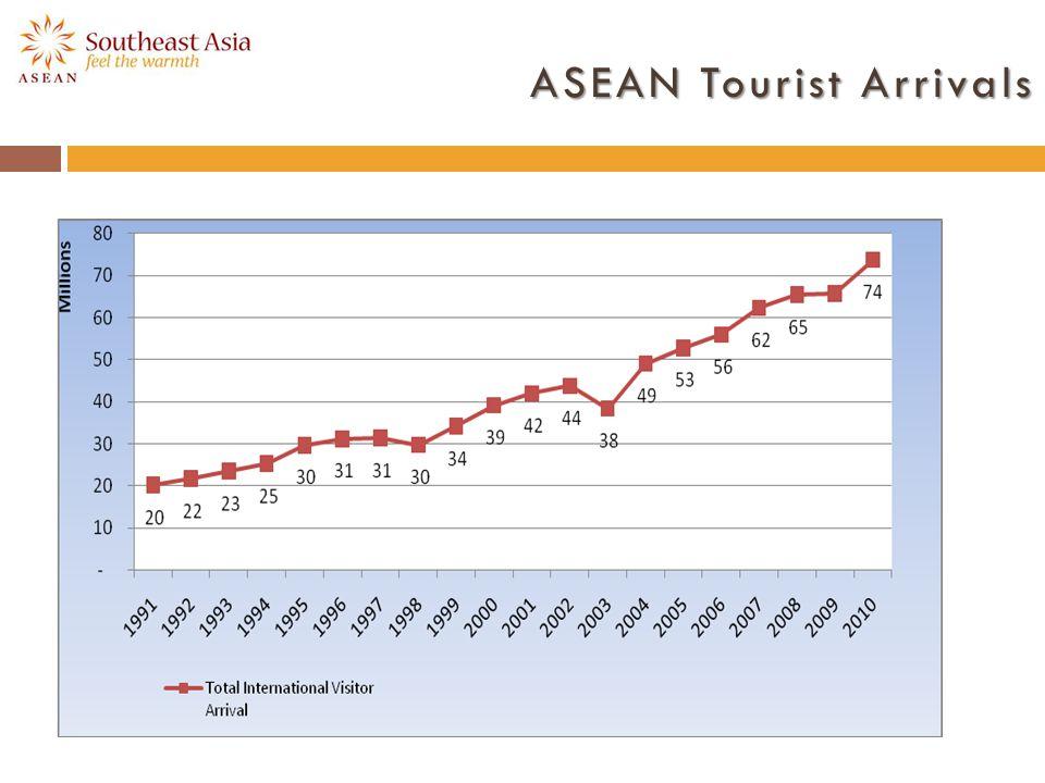 ASEAN Tourist Arrivals