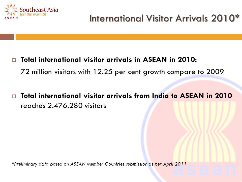 International Visitor Arrivals 2010*
