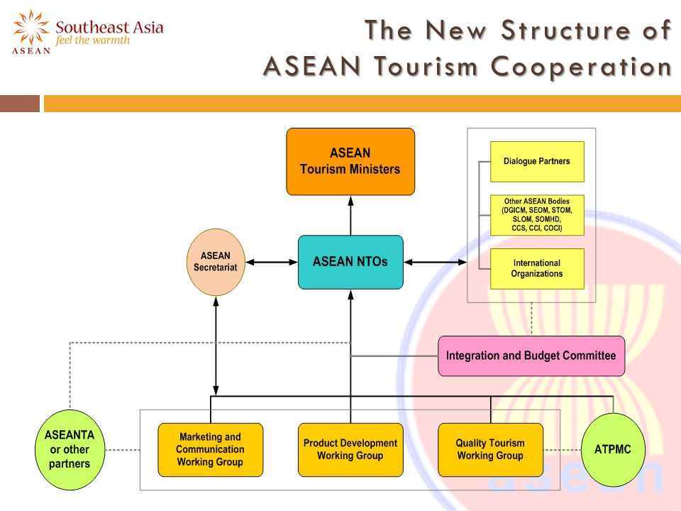 The New Structure of ASEAN Tourism Cooperation